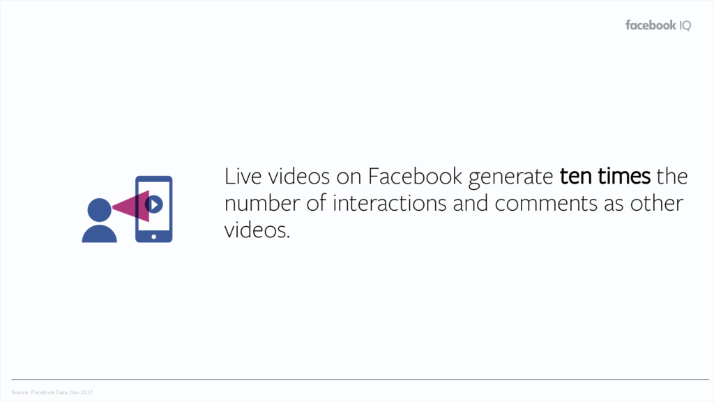 Live videos generate more comments