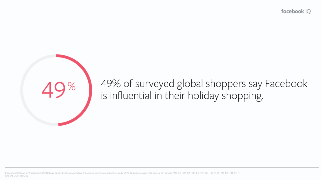 Facebook influential on holiday shopping